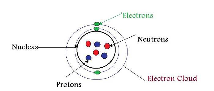 Atomun Yapısal Özellikleri