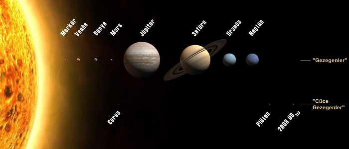 Güneş Sisteminde Venüs'ün Yeri