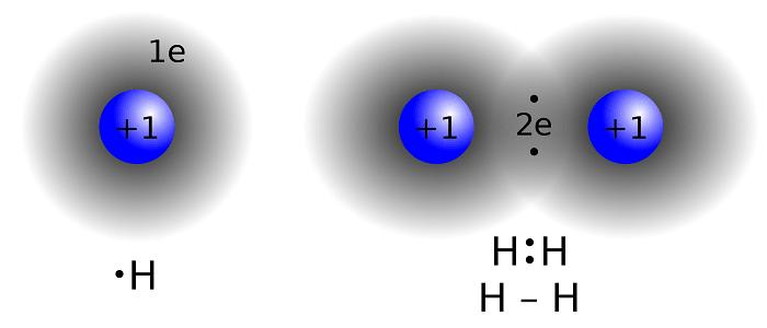 Kimyasal Bağların Çeşitleri Nelerdir?