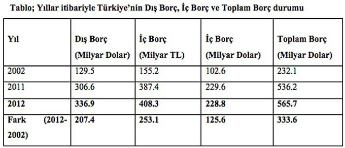 Türkiye'de Dış Borç Tarihi